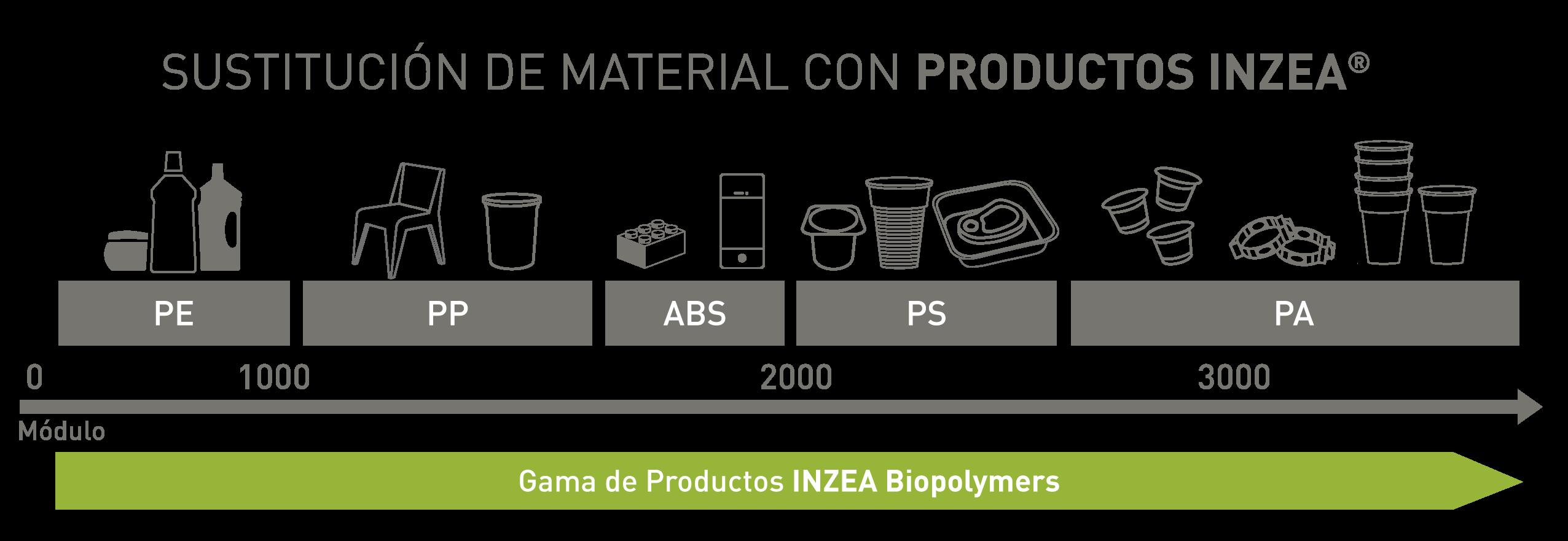 INZEA Biopolimeros para la substitución de plásticos no renovables