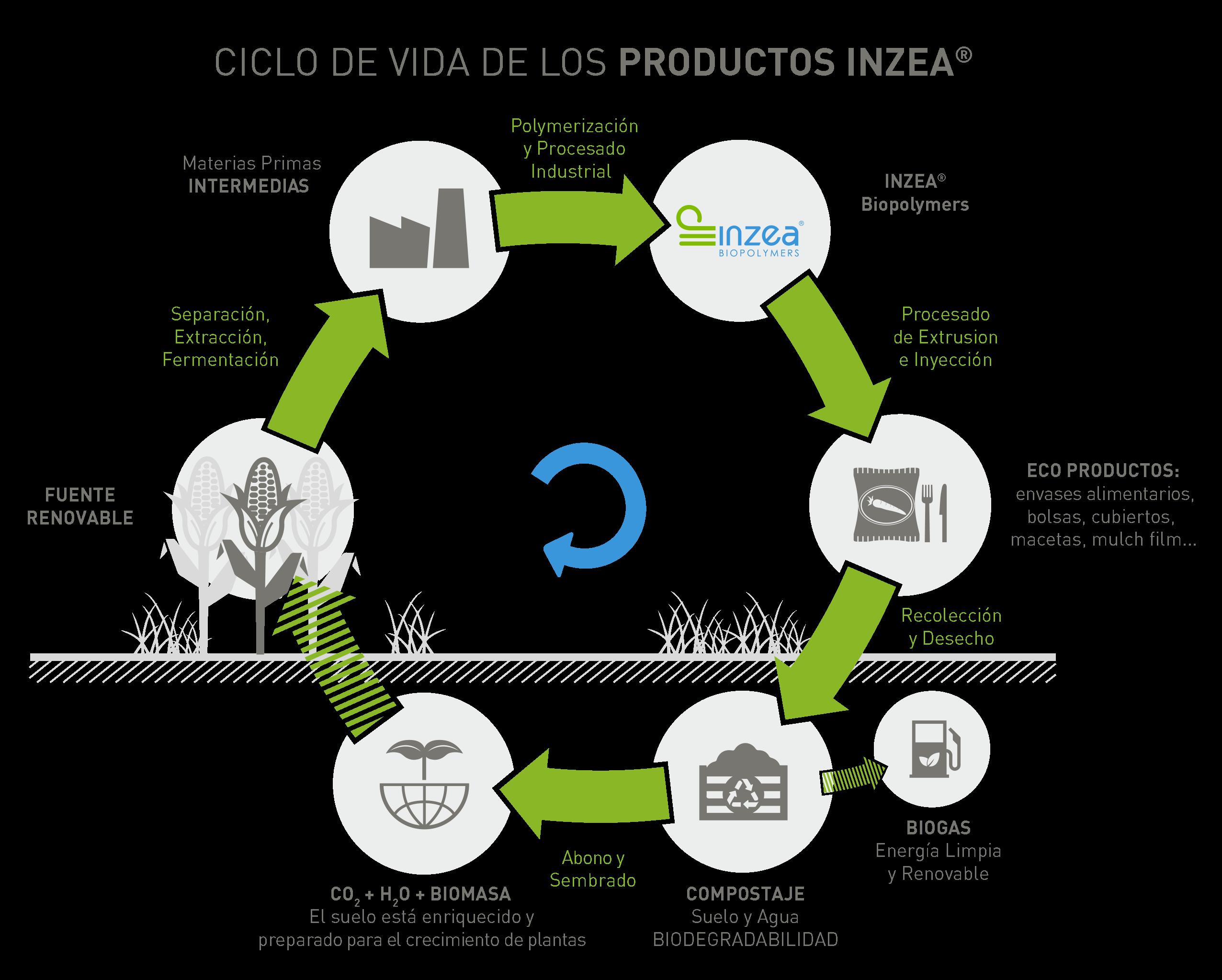INZEA ciclo de vida, compostaje industrial o doméstico.