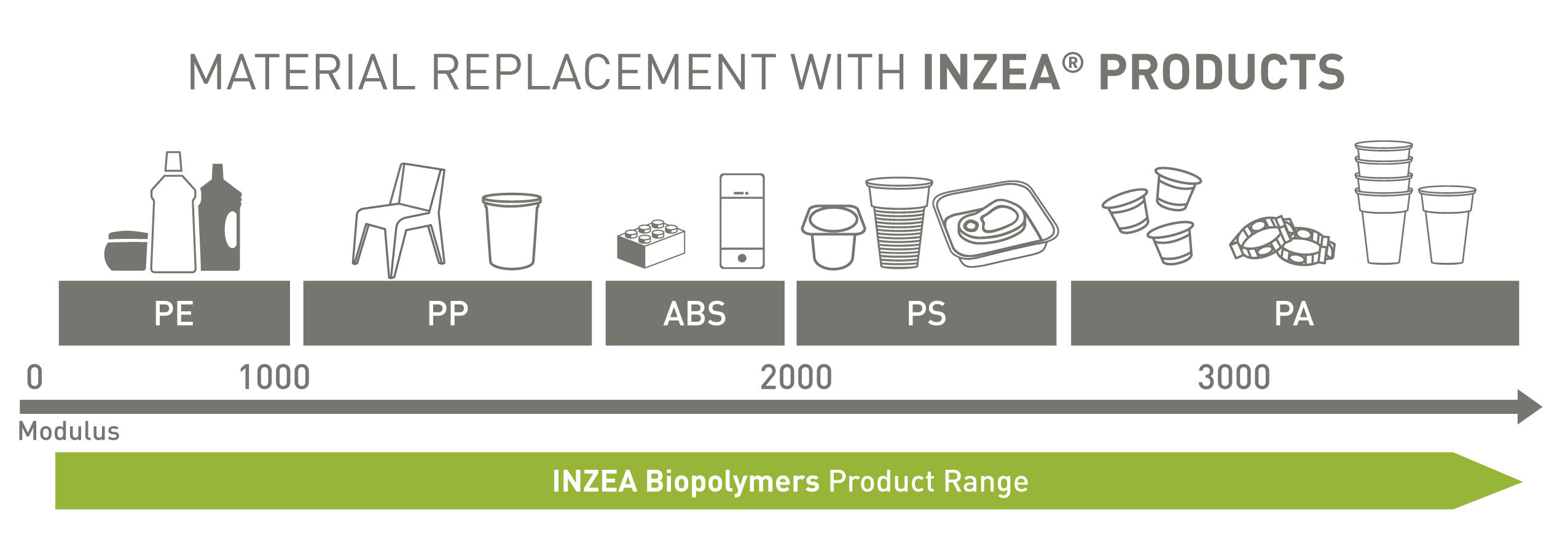 INZEA® biopolymers material replacement.